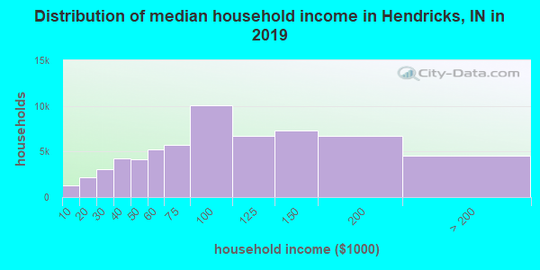 Hendricks County household income distribution in 2009
