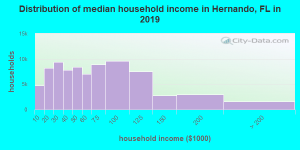 Hernando County household income distribution in 2009