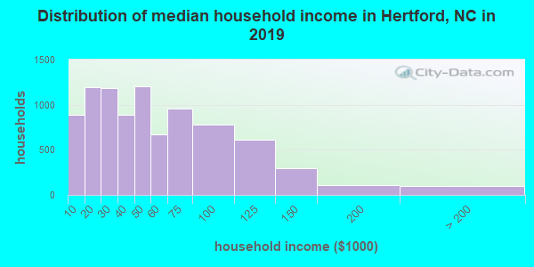 Distribution of median household income in Hertford, NC in 2018