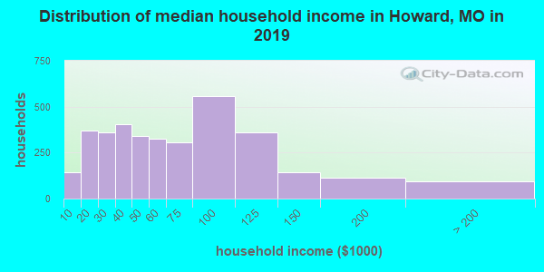 Distribution of median household income in Howard, MO in 2017