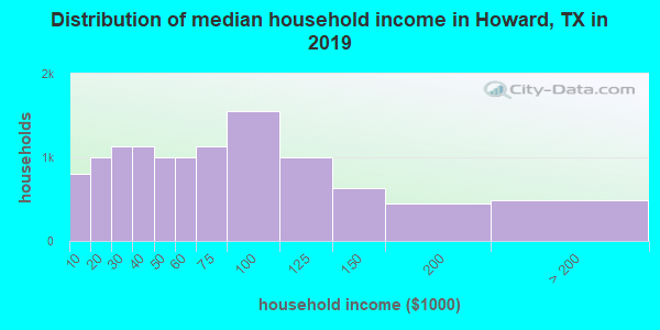 Howard County household income distribution in 2009