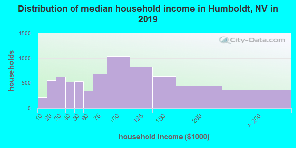 Humboldt County household income distribution in 2009