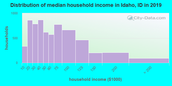 Idaho County household income distribution in 2009