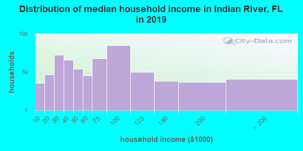 Distribution of median household income in Indian River, FL in 2017