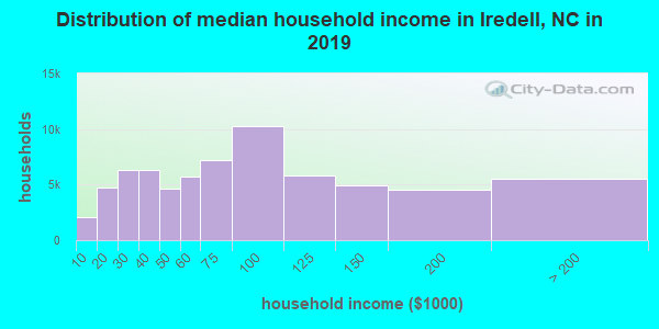 Iredell County household income distribution in 2009