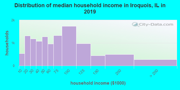 Distribution of median household income in Iroquois, IL in 2017