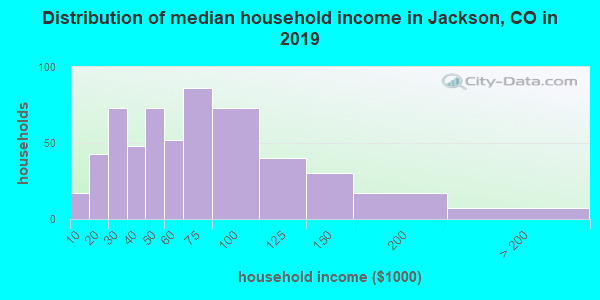 Distribution of median household income in Jackson, CO in 2017