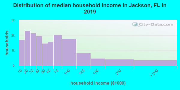 Distribution of median household income in Jackson, FL in 2017