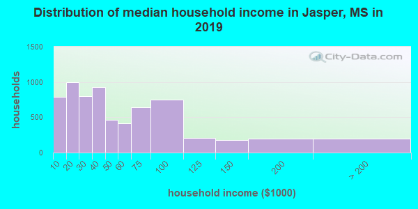 Distribution of median household income in Jasper, MS in 2019