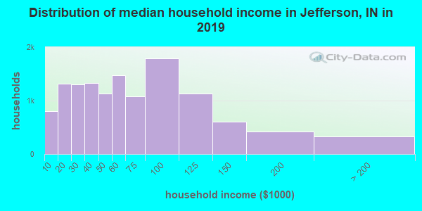 Jefferson County household income distribution in 2009