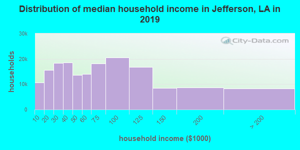 Jefferson Parish household income distribution in 2009