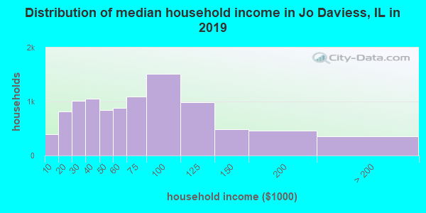 Jo Daviess County household income distribution in 2009