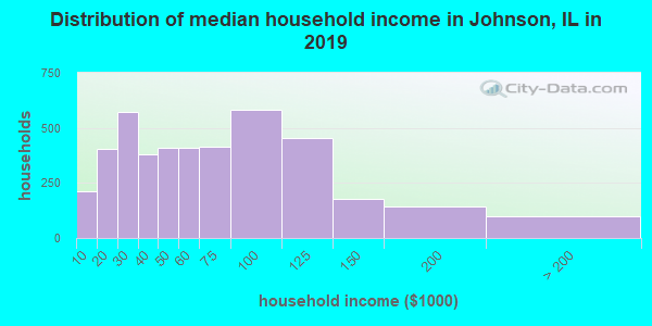 Distribution of median household income in Johnson, IL in 2017