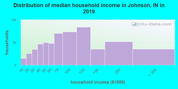 Johnson County household income distribution in 2009