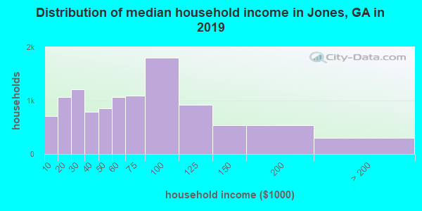 Jones County household income distribution in 2009