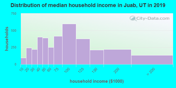 Juab County household income distribution in 2009