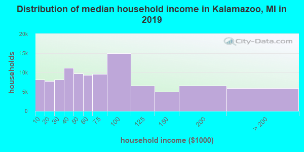 Distribution of median household income in Kalamazoo, MI in 2017