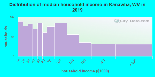 Kanawha County household income distribution in 2009
