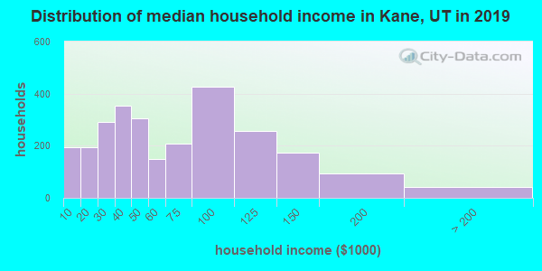 Kane County household income distribution in 2009