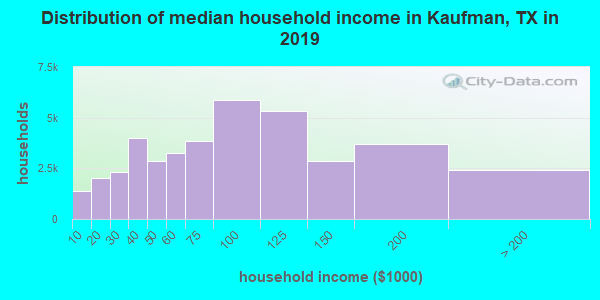 Kaufman County household income distribution in 2009