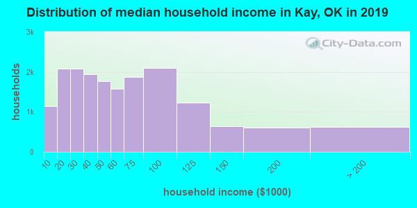Kay County household income distribution in 2009