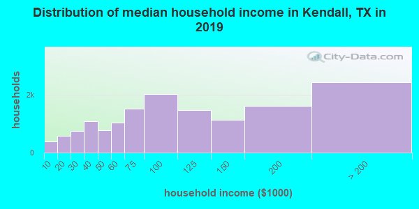 Kendall County household income distribution in 2009