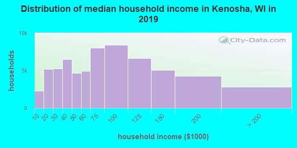 Kenosha County household income distribution in 2009