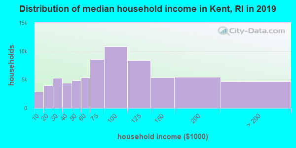 Distribution of median household income in Kent, RI in 2019