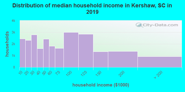 Kershaw County household income distribution in 2009