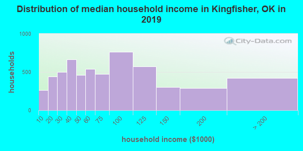 Kingfisher County household income distribution in 2009