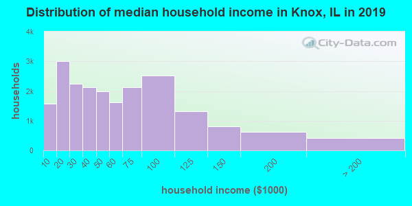 Knox County household income distribution in 2009