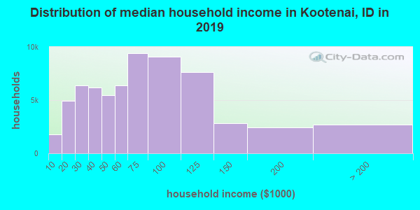 Distribution of median household income in Kootenai, ID in 2019