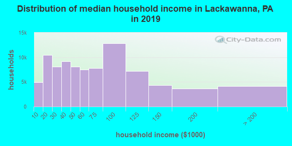 Lackawanna County household income distribution in 2009