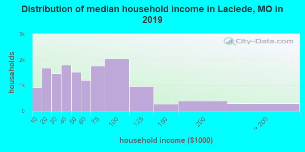 Laclede County household income distribution in 2009