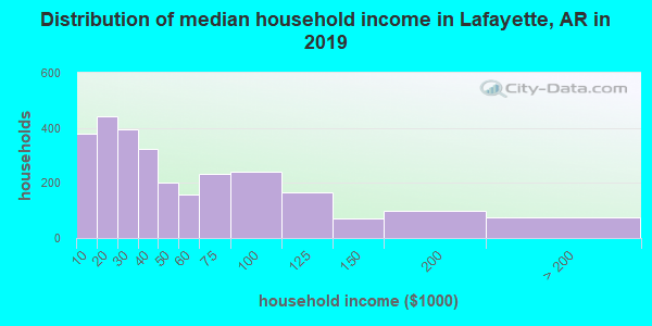 Lafayette County household income distribution in 2009