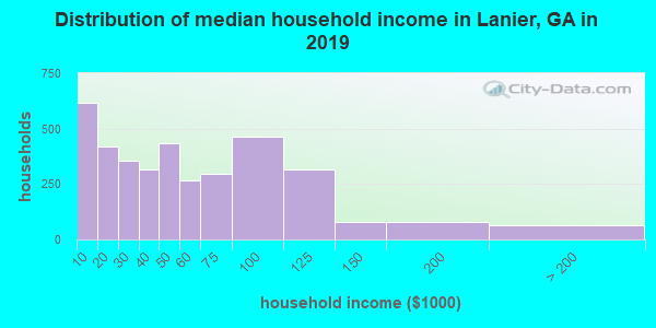 Lanier County household income distribution in 2009