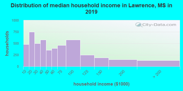 Lawrence County household income distribution in 2009