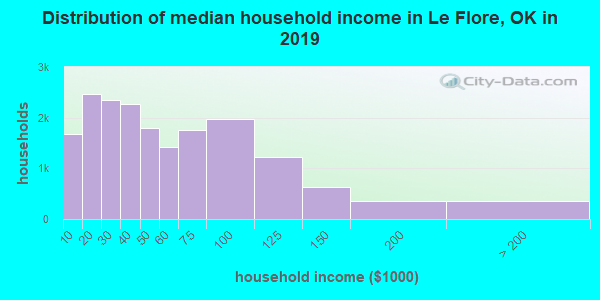 Le Flore County household income distribution in 2009