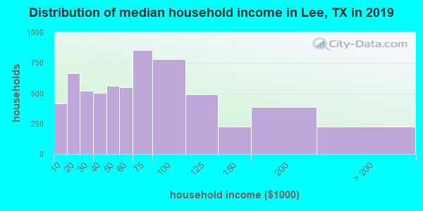 Lee County household income distribution in 2009