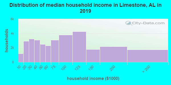 Limestone County household income distribution in 2009
