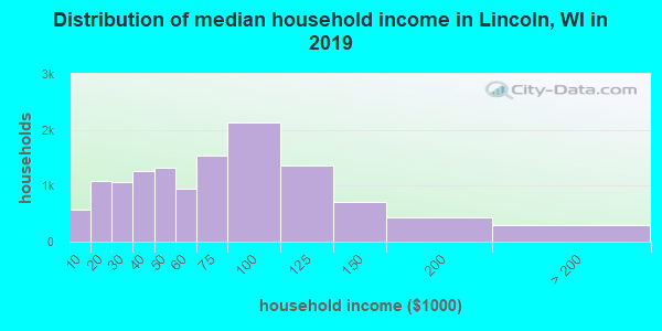 Lincoln County household income distribution in 2009