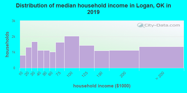 Logan County household income distribution in 2009