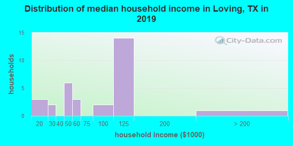 Distribution of median household income in Loving, TX in 2019