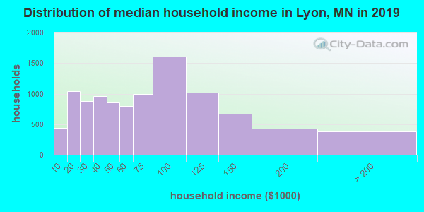 Lyon County household income distribution in 2009