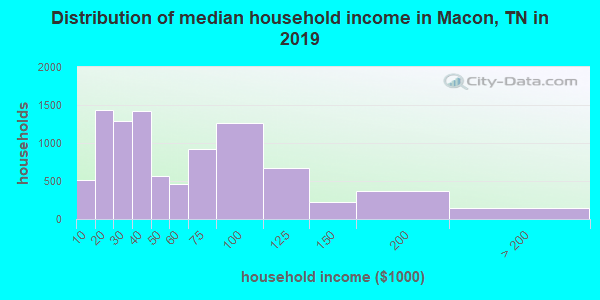 Distribution of median household income in Macon, TN in 2019