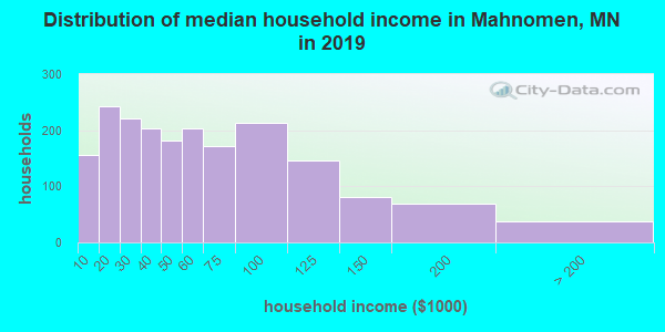 Mahnomen County household income distribution in 2009