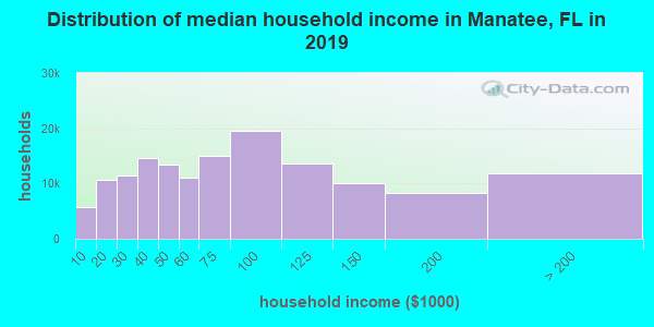 Manatee County household income distribution in 2009