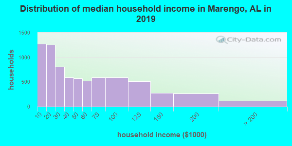 Marengo County household income distribution in 2009
