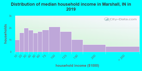 Distribution of median household income in Marshall, IN in 2017