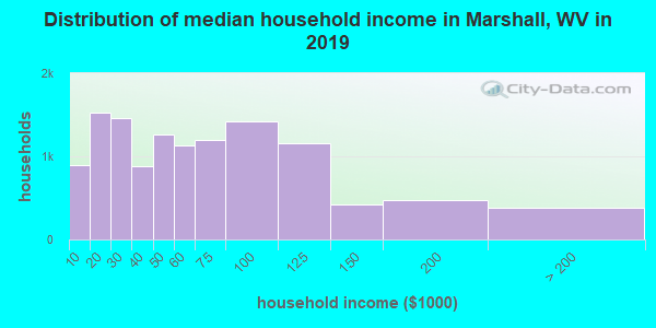 Marshall County household income distribution in 2009